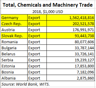 German Machinery Exports