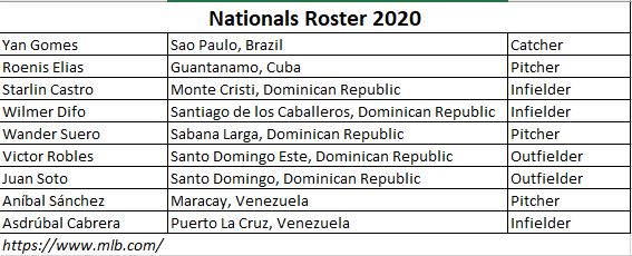Nationals Roster