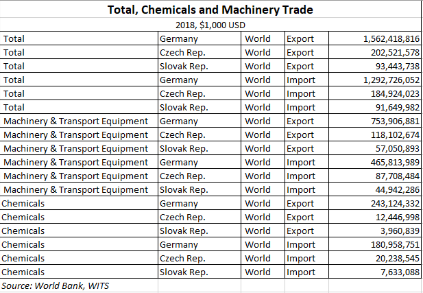 German Chemicals Trade